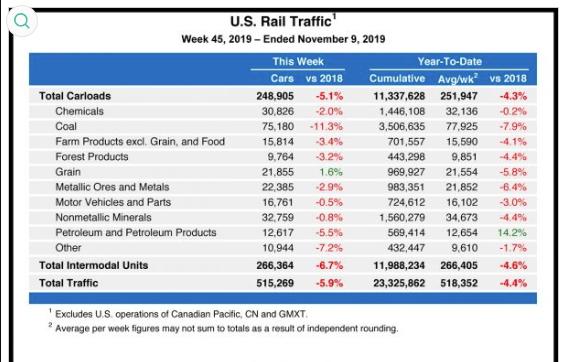 В годовом исчислении железнодорожные перевозки в США падают по всем позициям, кроме нефти и нефтепродуктов