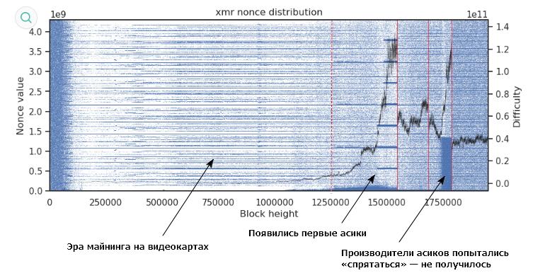 Распределение плотности значений nonce от номера (высоты) блока в сети монеро.
