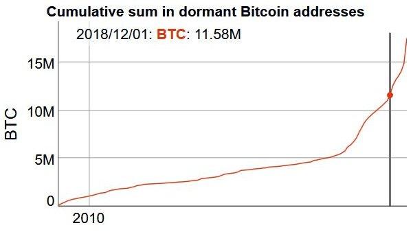 Количество биткоинов, лежащих без движения на протяжении последнего года, достигло значения в 11,58 млн монет. По-видимому, эта величина продолжит свой рост в ближайшем будущем.