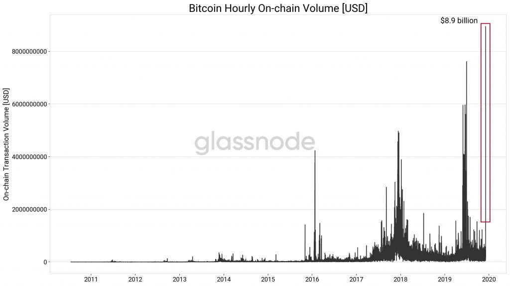 Объем транзакций в сети биткоина, проведенных в течение часа, составил рекордные $8,9 млрд.
