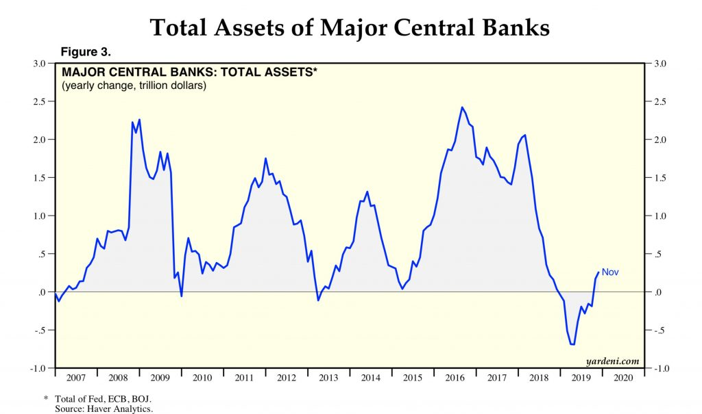 Годовое изменение совокупного баланса крупнейших ЦБ мира, млрд. долл.