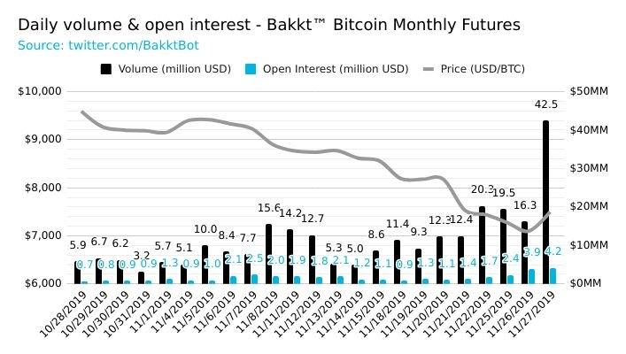 Дневной торговый объем на площадке Bakkt продолжает расти, достигнув $42,5 млн.