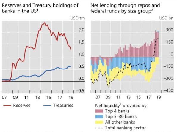 Левая диаграмма: суммарные резервы (красная линия) и вложения в трежерис (синяя линия) по всей банковской системе в США. Правая диаграмма: ликвидность, предоставляемая на рынке РЕПО и федерального фондирования банками из Топ-4 (красные бары), Топ 5-30 (синие бары) и остальными банками (желтые бары). По данным банка международных расчетов.