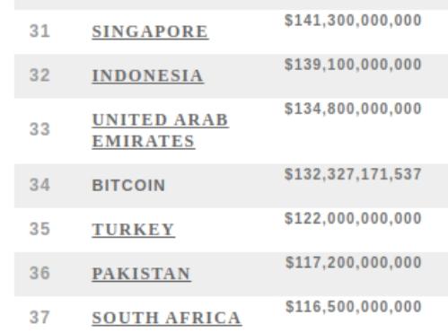 В 2019 году биткоин вышел на 34 место в рейтинге мировых валют, обойдя турецкую лиру и уступив дирхаму Объединенных Арабских Эмиратов.