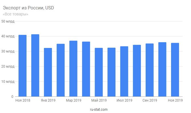 Экспорт из России стагнирует на протяжении последнего года, значения в млрд. долл.