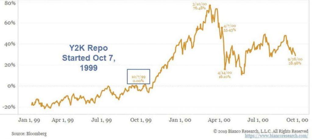 Индекс NASDAQ достиг исторического максимума вскоре после старта программы Y2K-РЕПО в начале октября 1999 года