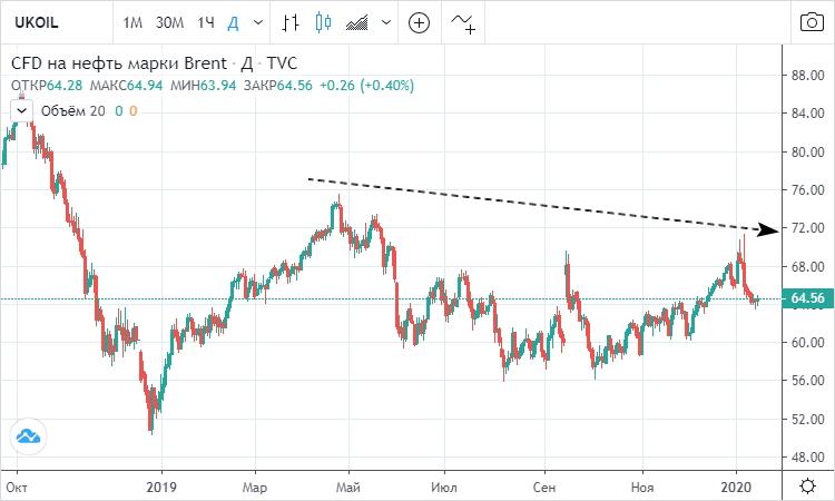 Цена на нефть марки «Brent» торгуется в нисходящем канале.