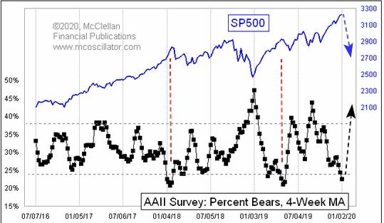Число инвесторов с «медвежьими» настроениями на фондовом рынке США находится на минимальных значениях за последний год (черная линия). Назревает масштабная коррекция?