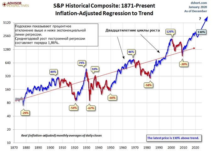 Фондовый рынок США  на протяжении последних пятидесяти лет демонстрирует двадцатилетние циклы роста.