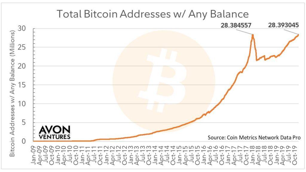 Количество активных биткоин-адресов установило очередной исторический рекорд в 28,4 млн. единиц.
