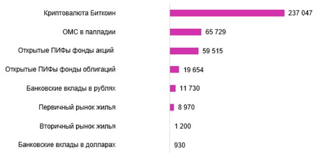 Биткоин стал самой доходной инвестицией в 2019 году. На диаграмме приведен рублевый доход на конец года в случае инвестирования 300 тыс. руб. в начале января 2019 г.