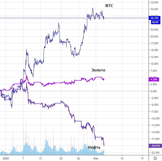 Стоимость биткоина увеличивается на фоне падающих сырьевых и фондовых рынков. Аналогичное поведение с начала этого года демонстрирует и цена на золото.