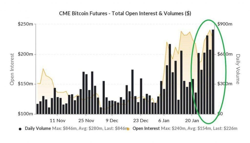 Торговые объемы биткоин-фьючерсов на CME (черные бары) стремительно растут с начала года, значения указаны в млн. долл.