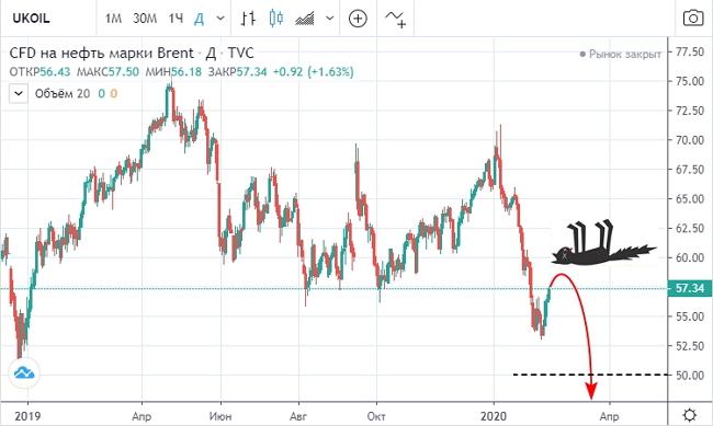 Нефтяной рынок может столкнуться с шоком спроса уже к середине марта.
