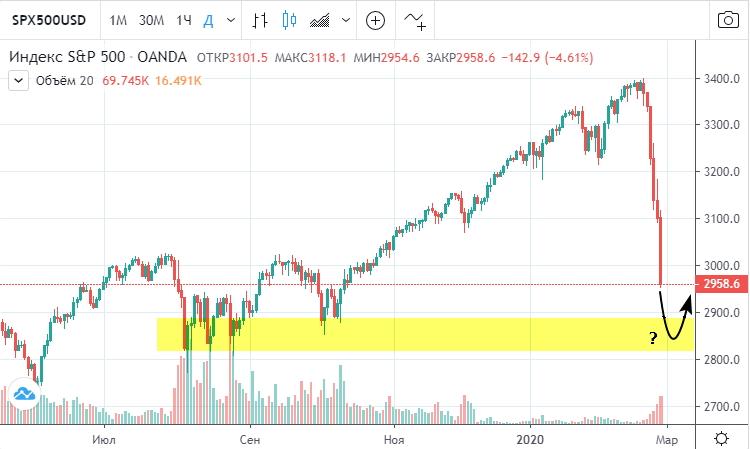 Фондовый рынок США неумолимо уходит в штопор.