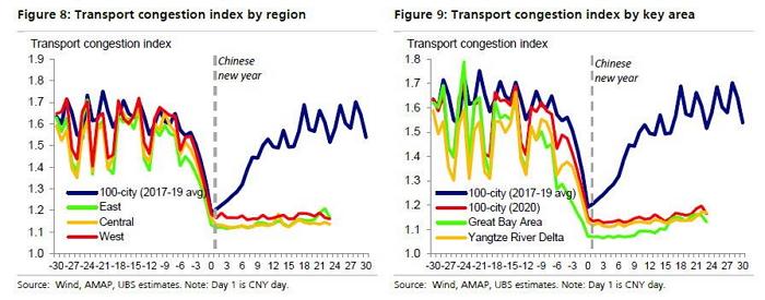 Загрузка автомагистралей во всех регионах Китая остается минимальной.  По горизонтальной оси отложены дни до и после Китайского нового года.