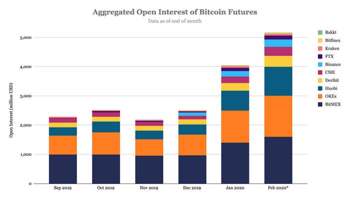 Объем открытых позиций в биткоин-фьючерсах на различных площадках, значения приведены в млрд. долл.