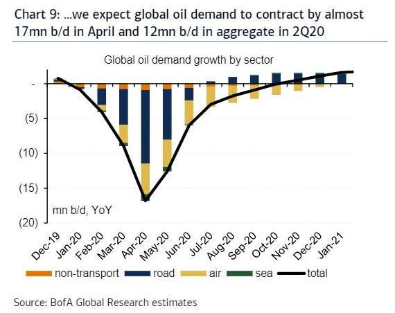 Аналитики Bank of America ожидают снижения мирового спроса на нефть на 17 млн. барр. в день в апреле.