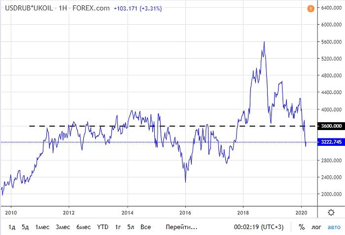 С 2018 года стоимость «рублебочки» уходила заметно выше необходимых для балансировки бюджета 3600 рублей за баррель, данные представлены с сайта tradingview.com