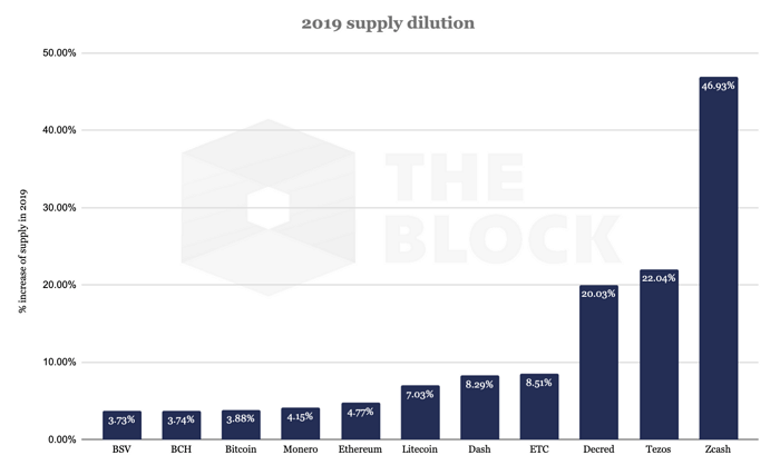 Биткоин и его основные форки обладают наименьшей величиной годовой инфляции среди всех PoW–криптовалют с высокой капитализацией.