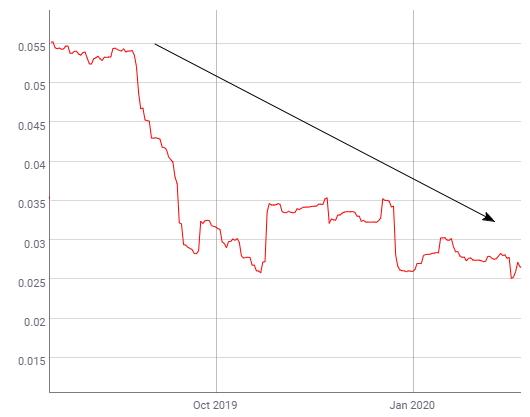 Дневная волатильность биткоина снижается с осени прошлого года и не реагирует на панику из-за коронавируса. Данные взяты с сайта CoinMetrics.