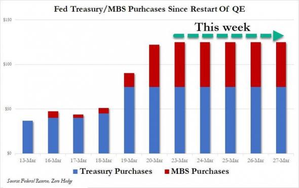 К 27 марта ФРС выкупит трежерис и ипотечных закладных на сумму $1 трлн.