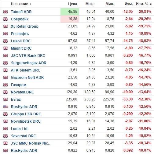Депозитарные расписки на российские акции показывают двухзначное падение на торгах в Лондоне, данные взяты с сайта investing.com