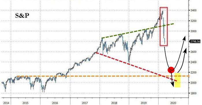 Фондовый рынок США может ожидать финальная волна распродаж до ключевого уровня в 2000 пунктов по S&P 500 с последующим закрытием бирж «на карантин».
