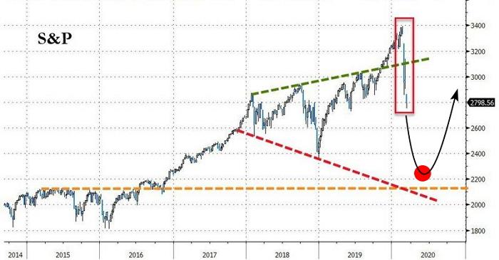 Целевой уровень коррекции на фондовом рынке США — 2200 по индексу S&P 500.