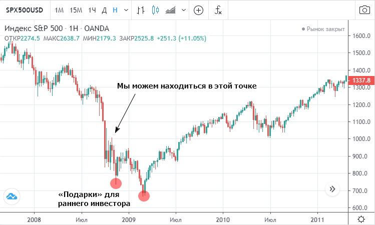 Поведение фондового рынка США в разгар «Великой рецессии» 2008–2009 года.