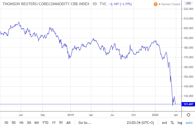 Динамика товарного индекса CRB от Thomson Reuters демонстрирует обвальное падение в последние несколько недель.