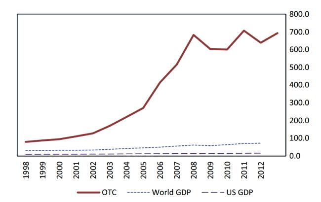 Объем мирового рынка деривативов превысил $700 трлн. к концу 2012 года.