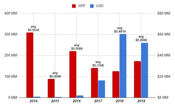 Бывший технический директор Ripple Маккалеб продал к настоящему моменту уже 1,05 млрд токенов XRP.