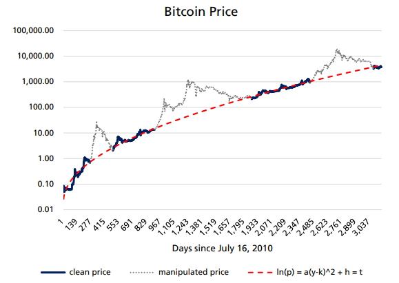 Сколько стоит биткоин — или по ту сторону истинной ценности первой криптовалюты