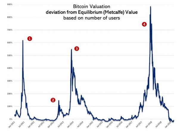 Во время рыночных бумов цена биткоина может значительно отклоняться от своей «равновесной» стоимости.