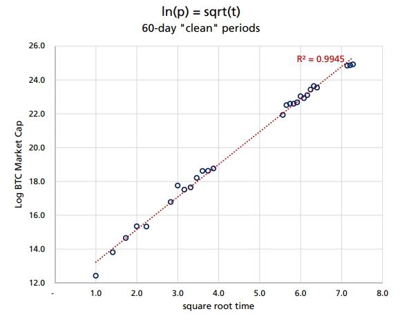Логарифм цены первой криптовалюты линейно связан с квадратным корнем из соответствующего временного ряда.