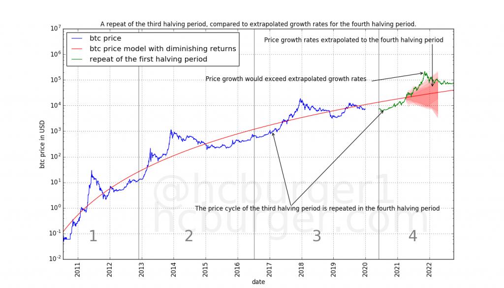 Сценарий полного повторения ценовой динамики, наблюдавшейся после третьего халвинга биткоина. Дополнительно проведена коррекция на соответствующее изменение волатильности.