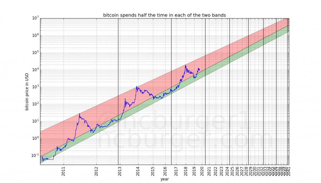 Прогноз ценовой динамики биткоина с использованием различных вариантов линейной регрессии на графике с двойной логарифмической шкалой.