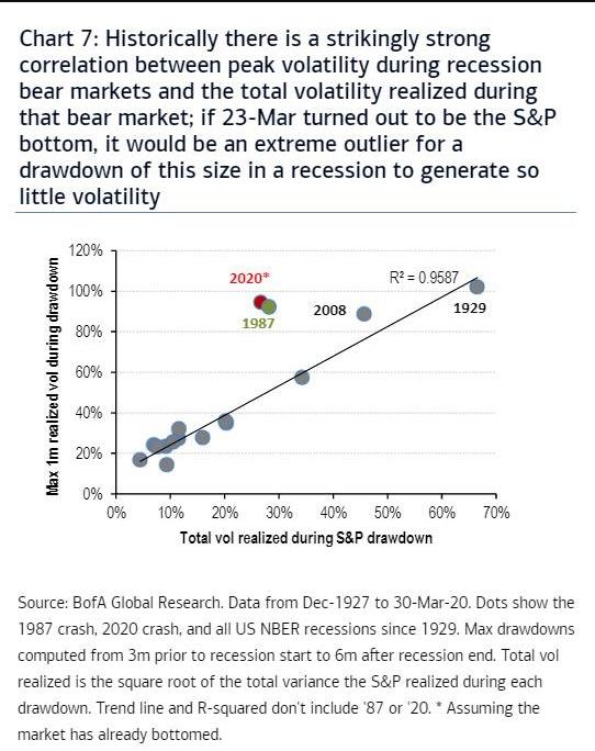 Сравнение общей волатильности, реализованной на протяжении всего медвежьего рынка (по горизонтали), и максимальной одномесячной волатильности на пике распродаж (по вертикали).