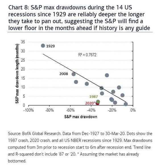 Сравнение максимально достигнутой глубины падения индекса S&P 500 и временного отрезка, который для этого потребовался.