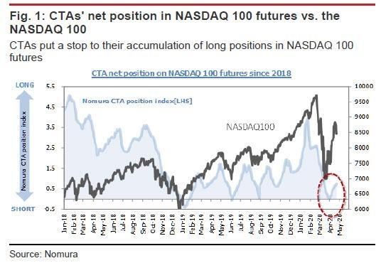 Торговые советники (CTA) начали открывать длинные позиции во фьючерсах на индекс Nasdaq100 с первых чисел апреля.