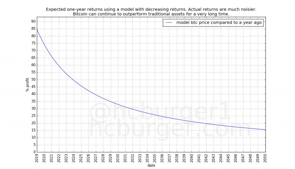 Прогноз усредненного ежегодного возврата биткоина в ближайшие тридцать лет, значения приведены в процентах роста цены.