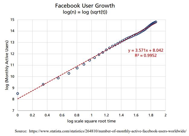 Логарифм из числа активных пользователей соцсети Facebook линейно связан с логарифмом квадратного корня из соответствующего временного ряда.