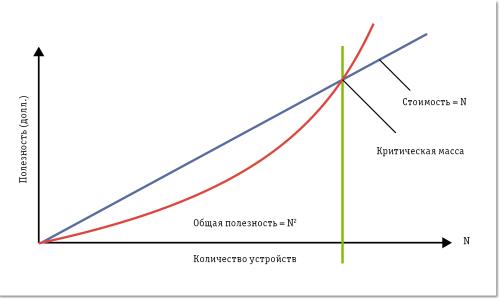 Полезность сети в виде денежной отдачи от ее внедрения растет быстрее чем затраты на ее расширение.