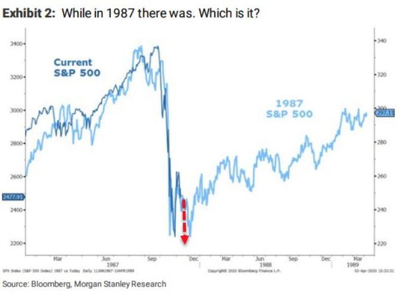 Флеш–креш фондового рынка США 1987 года и коронавирусная распродажа 2020 имеют схожую ценовую динамику.