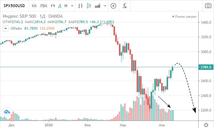 Фондовый рынок США корректируется после «коронавирусного шока» на падающих объемах. Впереди нас может ожидать еще одна волна распродаж.