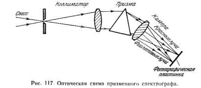 Принцип работы оптической системы спектроскопа.