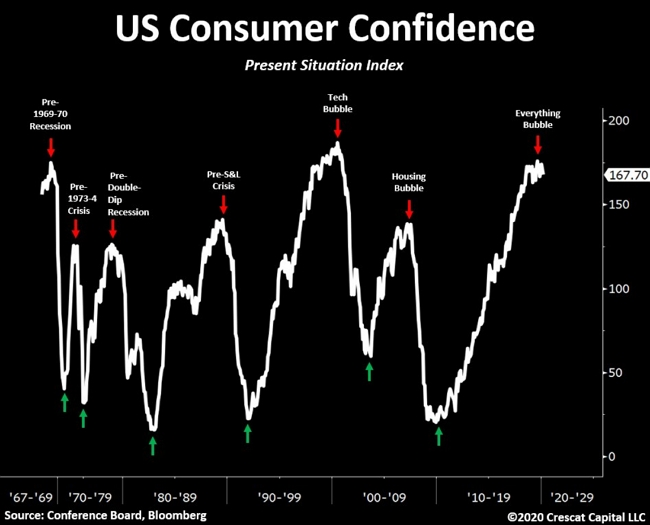 Индекс потребительского доверия находится на своем пике за последнее десятилетие. Переоценки состояния реального сектора из-за пандемии еще не произошло.