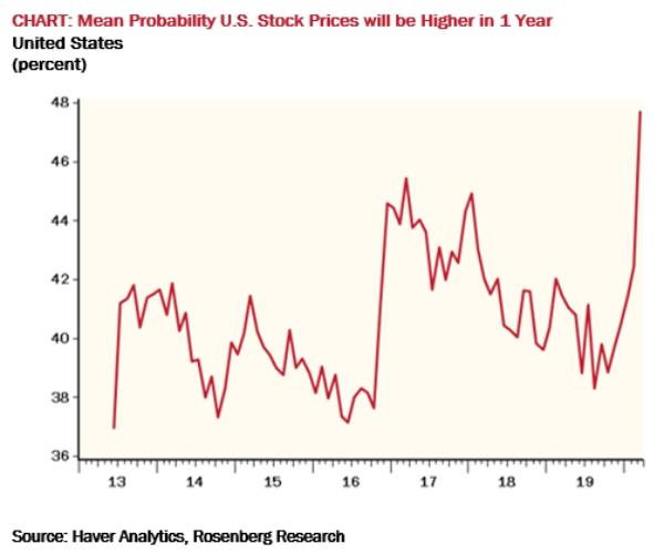 Число инвесторов, ожидающих роста фондового рынка США на протяжении ближайшего года, достигло максимального значения за всю историю наблюдений.