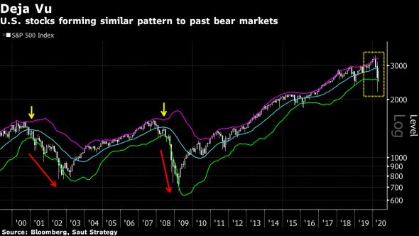 Американский фондовый рынок отыгрывает классический паттерн медвежьего рынка последних десятилетий.